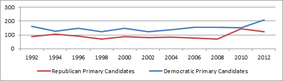 "Source: Kelly Ditmar, ""Primary Problems: Women Candidates in U.S. House Primaries,"" Center for American Women and Politics, 3 October 2013, http://www.cawp.rutgers.edu/research/documents/Primary-Problems-10-1-13.pdf."