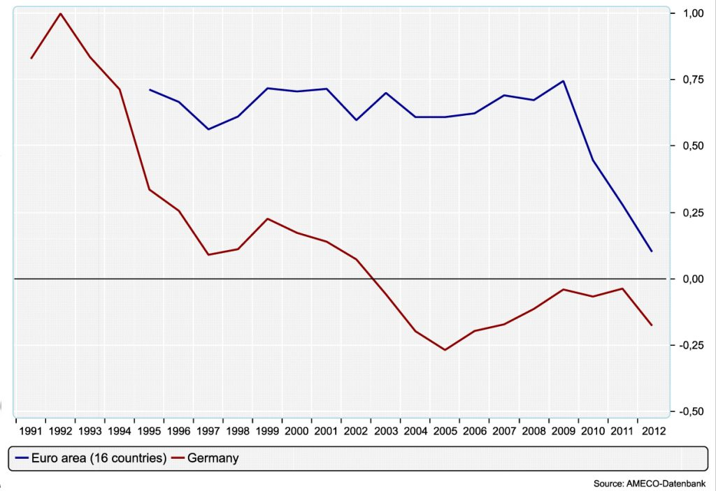 Net Fixed Capital Formation, Public Sector, in % of GDP