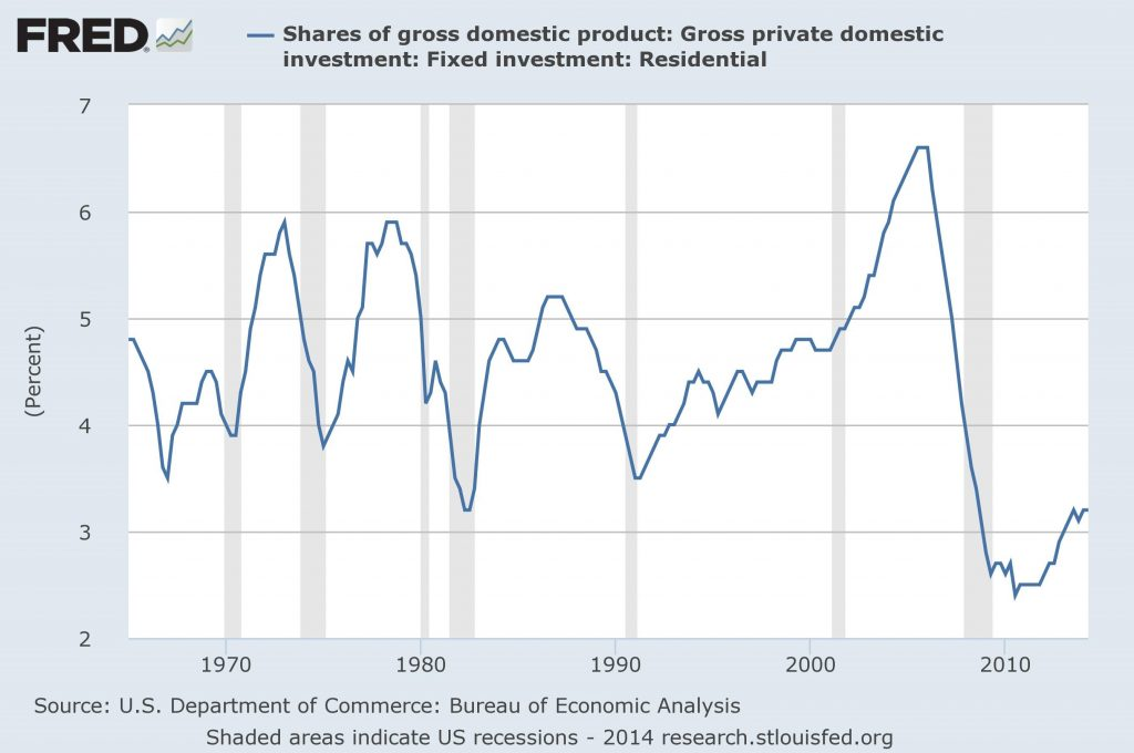 Residential investment: Share of U.S. GDP, 1965-2014