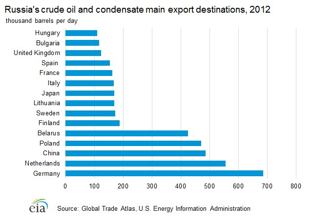 Figure 2: Russia Supplies More Oil to Germany than to Any Other Country